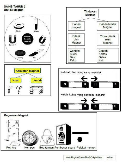 X Sains Magnet : sains, magnet, Ringkas, Sains, Tahun, (KSSR), Kickstory, Education,, Science,