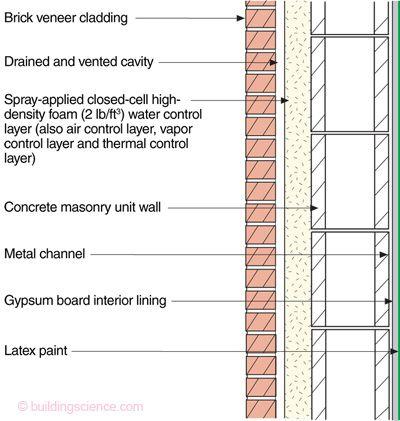 Bsi 001 The Perfect Wall Building Science Information Brick Veneer Wall Brick Veneer Thermal Control
