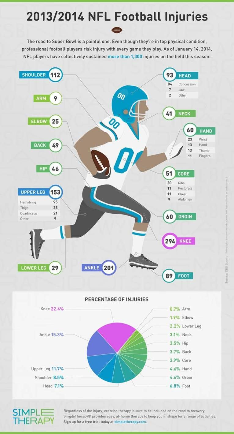 Every Nfl Injury This Season In 1 Handy Chart Football Injuries Nfl Nfl Players