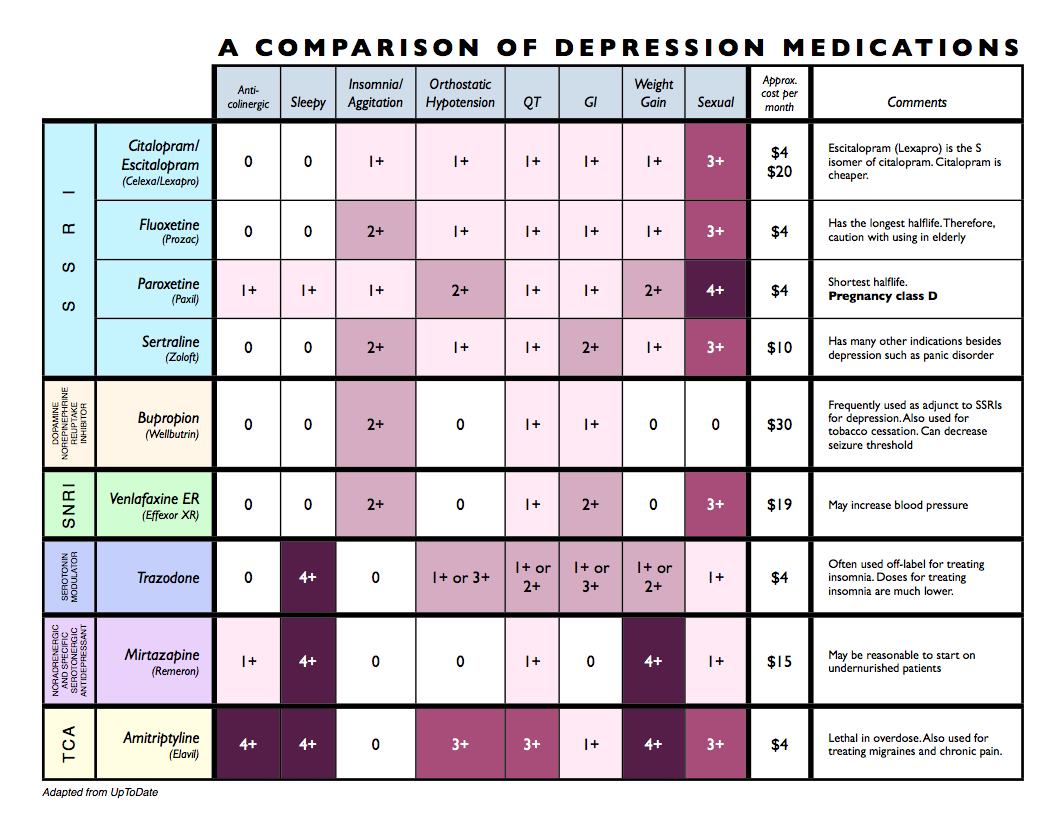 Prozac Dosage For Anxiety And Depression