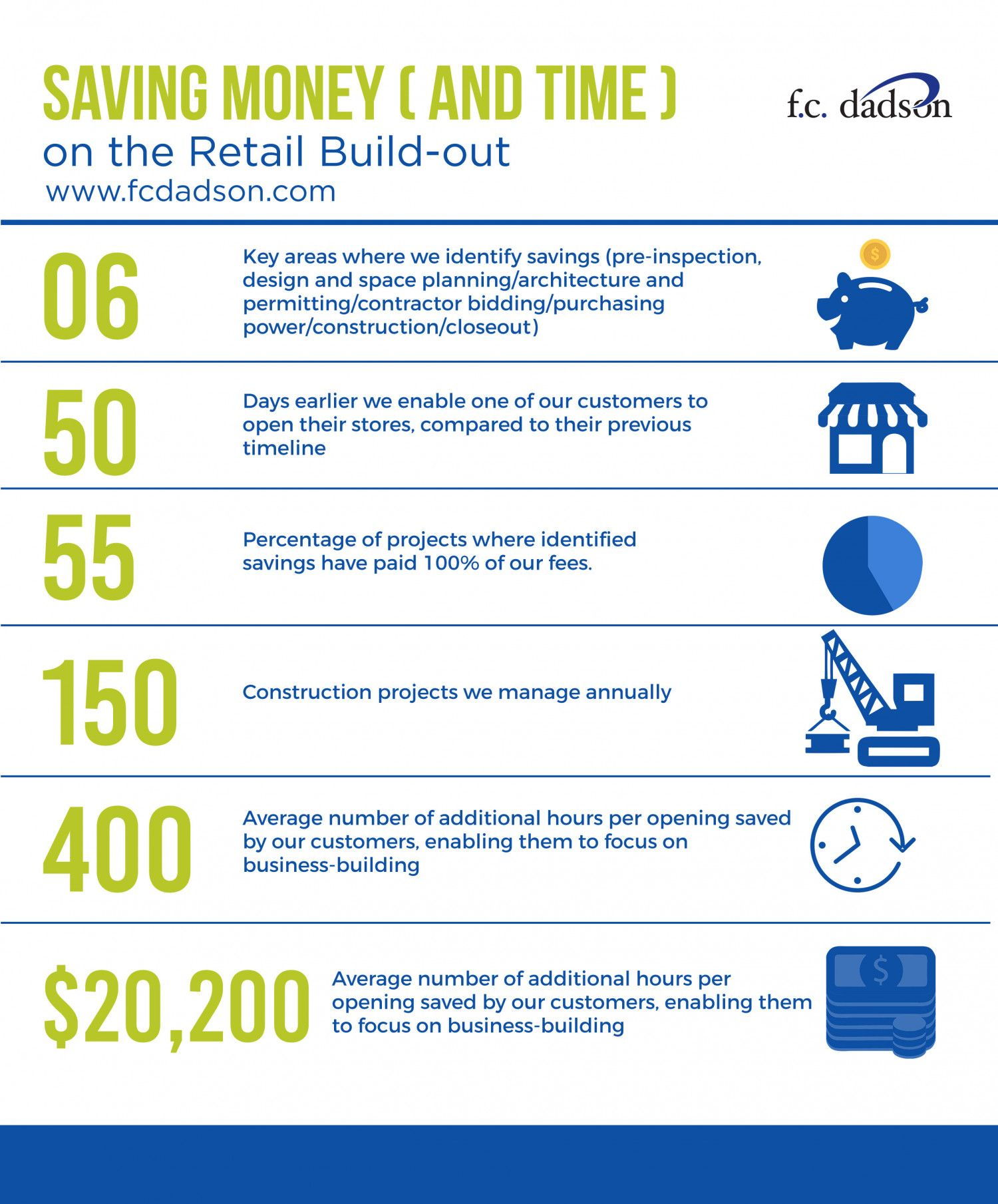 Fc Dadson Retail Construction Infographic  Infographics Created