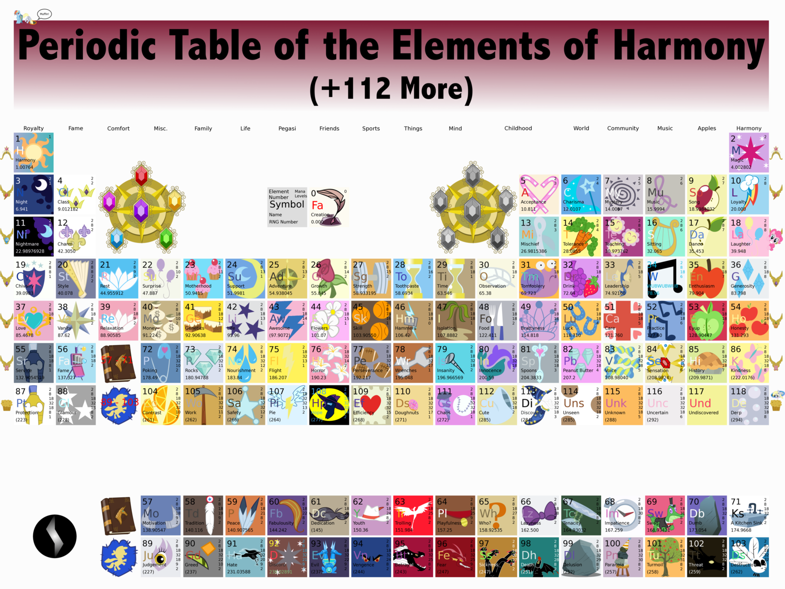 Periodic table of the elements of harmony by metalgearsamus periodic table of the elements of harmony by metalgearsamusiantart on deviantart urtaz Image collections