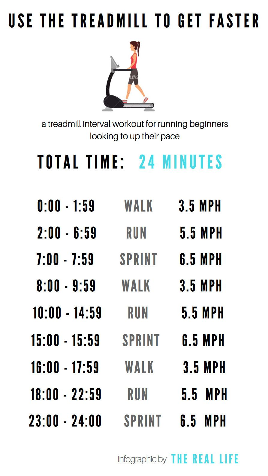 Increase pace with interval training