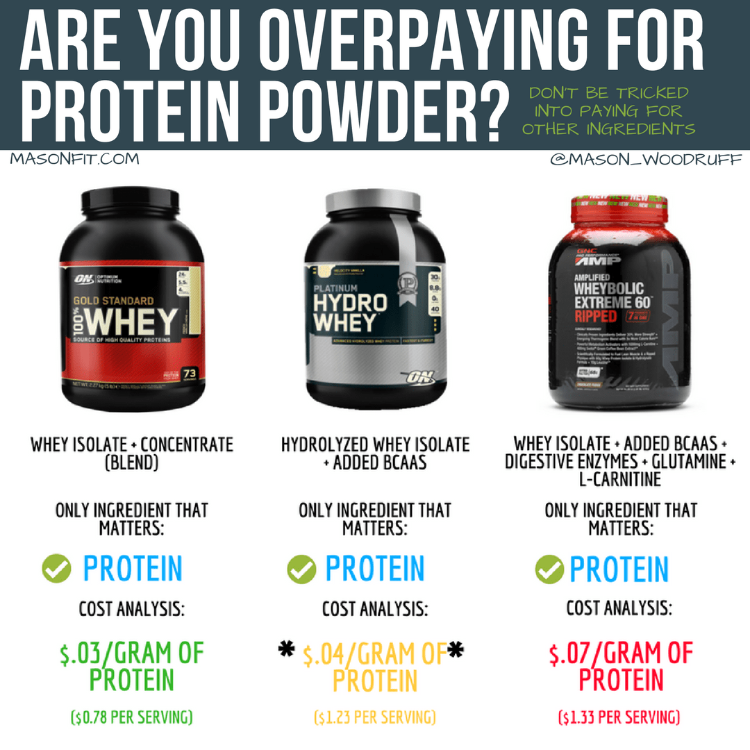 Comparison Of Optimum Nutrition Gold Standard Whey And Hydrowhey And Gn Wheybolic Best Protein Powder Protein Powder Best Protein