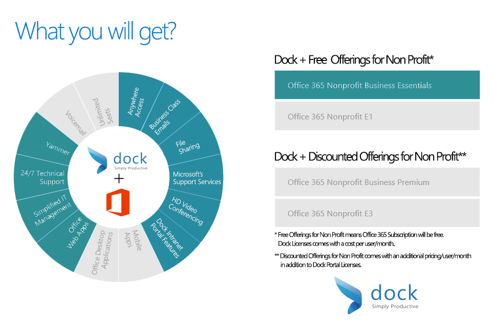 "Is your NonProfit Org ""Cloud""? Here's what Dock and"