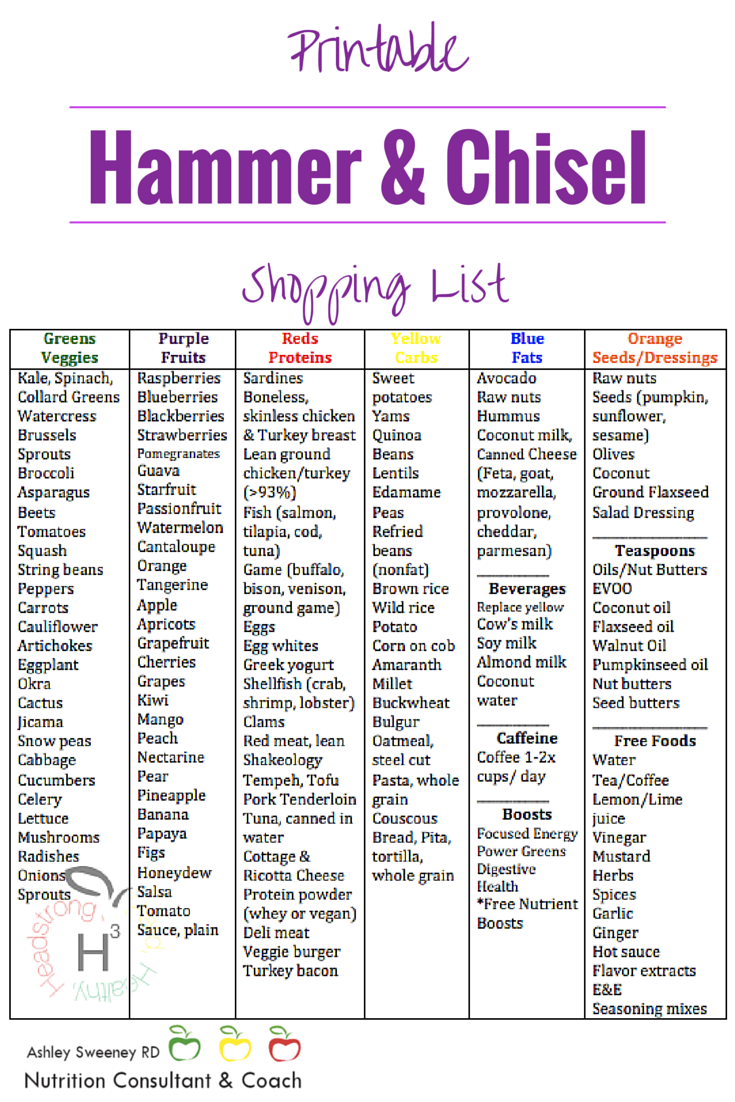 Hammer  Chisel Food  Shopping List Details For Getting Started