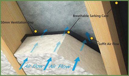 Spray Foam Insulation Professionals Dublin And South East Attic Renovation Attic Rooms Attic Flooring