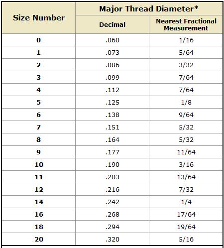 Decimal Fraction Conversion Chart Woodworking Pinterest