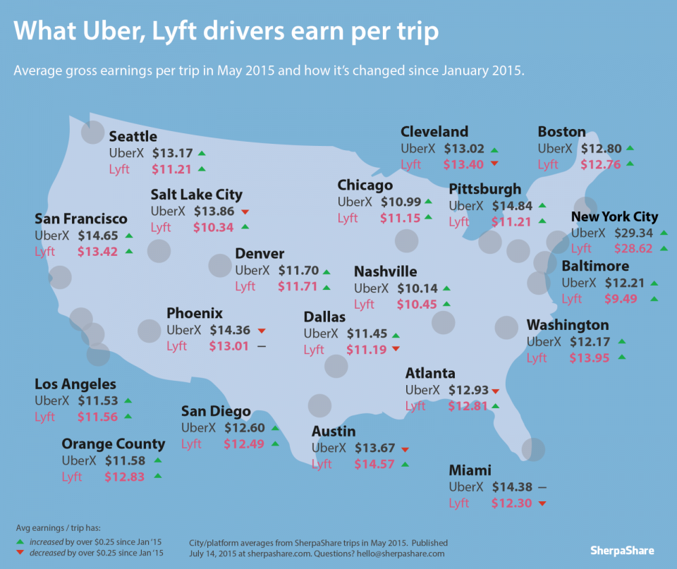 Here S How Much You Could Make As An Uber Or Lyft Driver In 20 Major Us Cities Lyft Driver Uber Driver Lyft