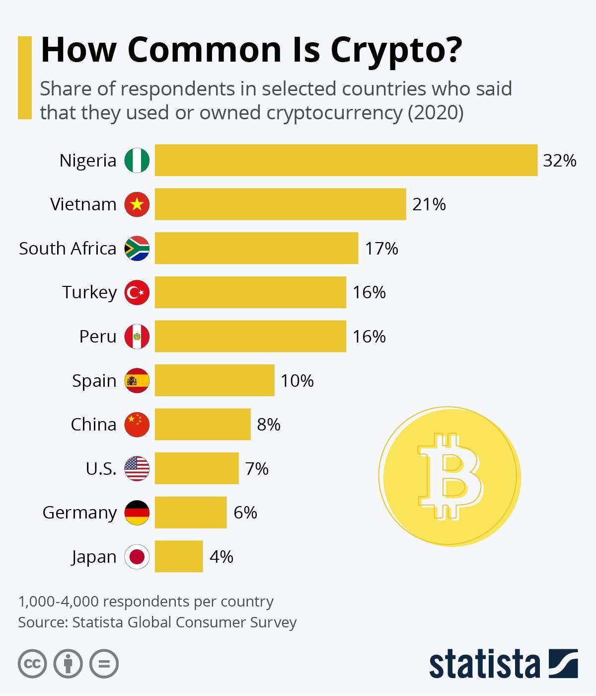 Ar bitcoin nenaudingas? - Vadovas Bitcoin - 2021
