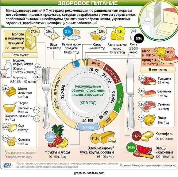 Правильная диета o
