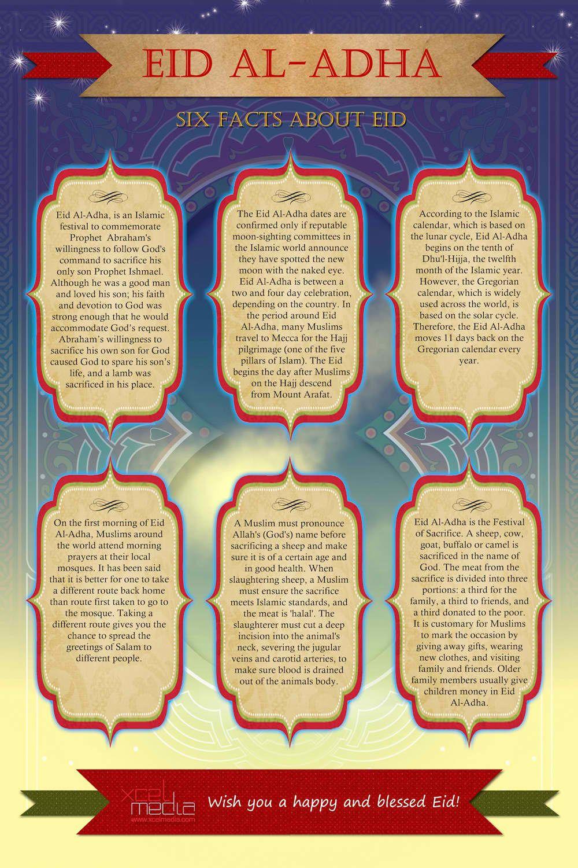 Infographics Submission Website Eid al adha, Islam, Ramadan
