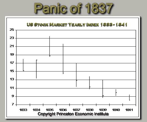 Panic of 1837 chart panic of 1837 pinterest panic of 1837 chart fandeluxe Image collections