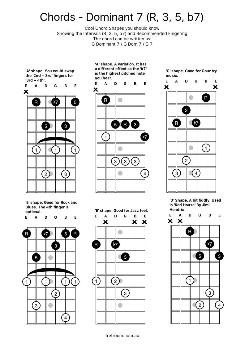 Common Chord Shapes Dominant7 Some Useful Shapes For The Dominant