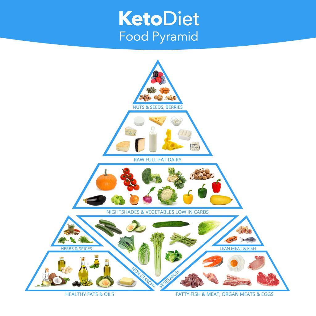 Blog Keto food pyramid, Ketogenic food list, Food pyramid