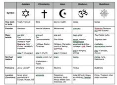 Compare World Religions Chart Judaism Ity Isl