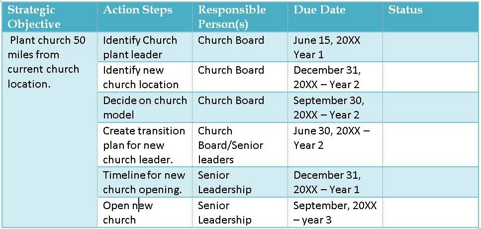 7 Steps To Implementing Church Strategy Strategic Planning How