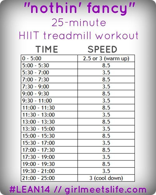 """Treadmill Interval Workouts: """"Nothin' Fancy"""" Treadmill HIIT Workout."""