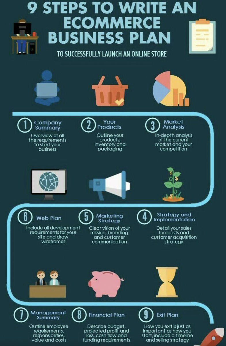 The Business plan [INFOGRAPHIC] Digital