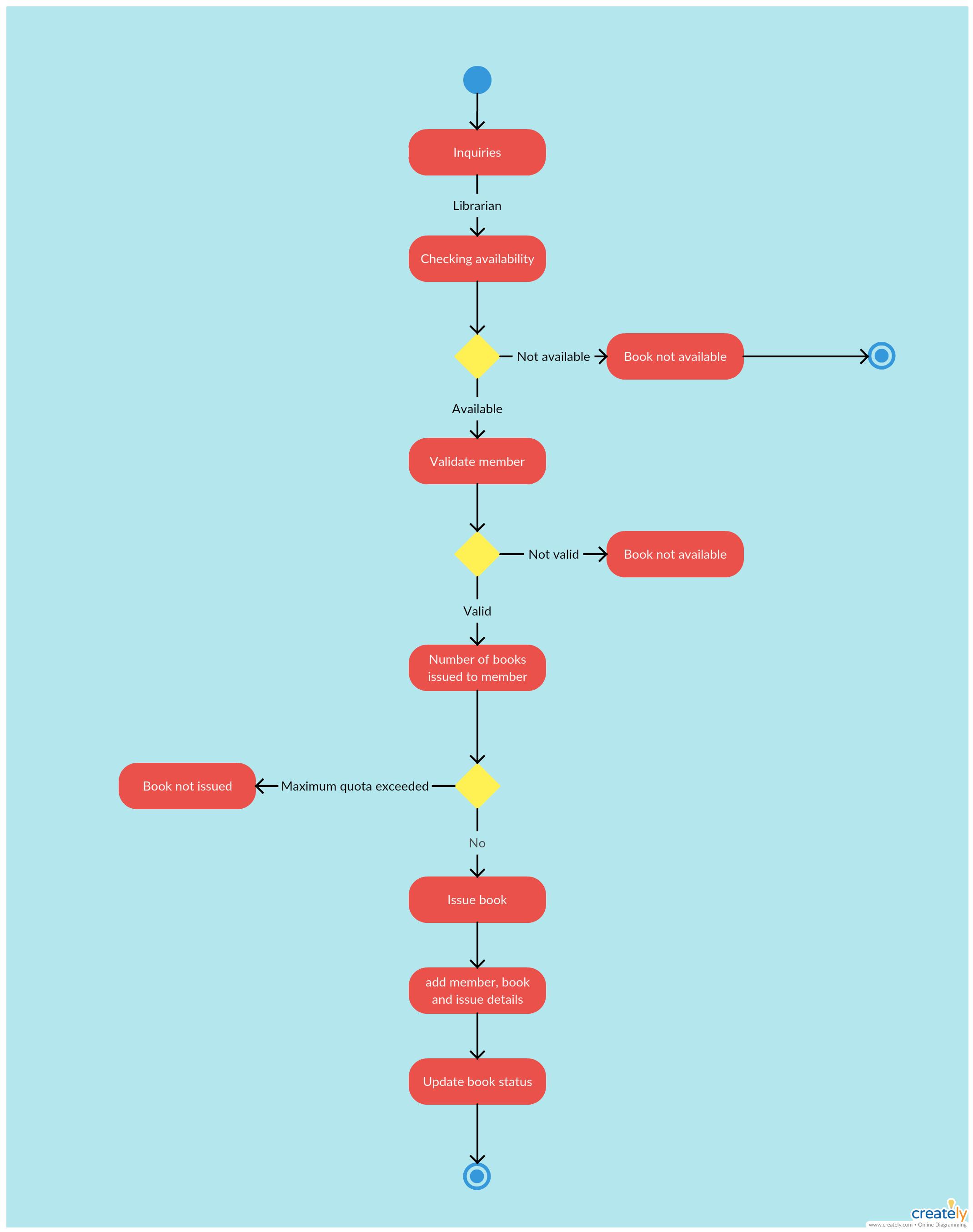 Activity Diagram Tutorial | Activity diagram, Diagram ...