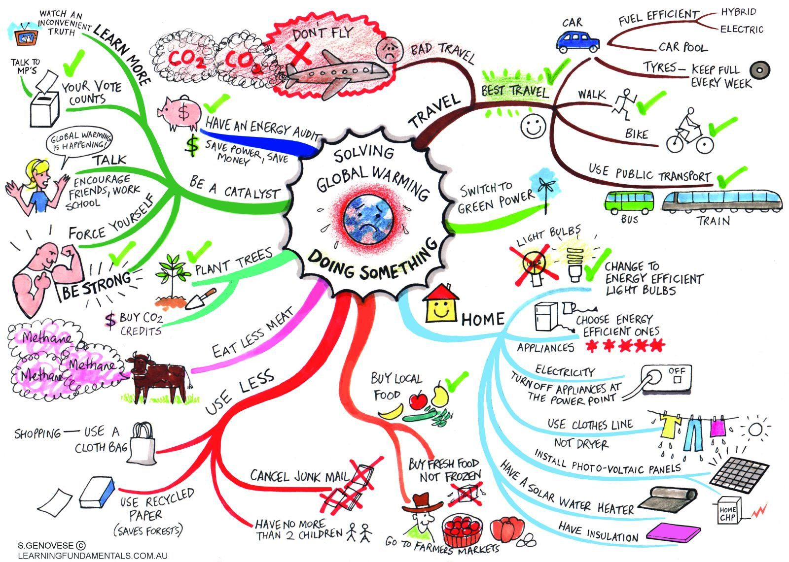 mind map combating global warming interesting mind map combating global warming