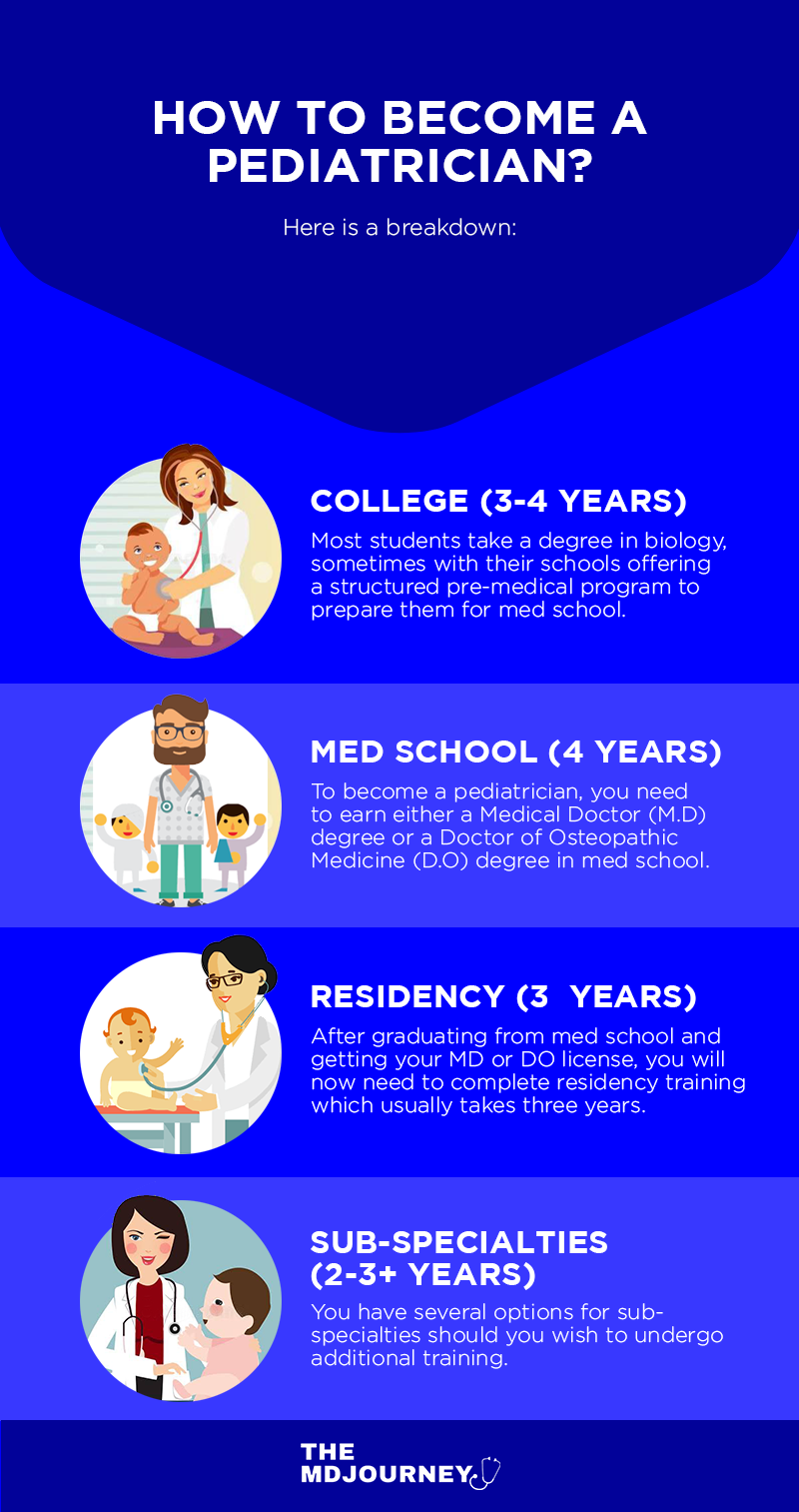 How To Become A Pediatrician Ultimate Guide Themdjourney Medical School Motivation Medical School Studying Pediatrician