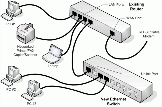 Switch In Network Computing