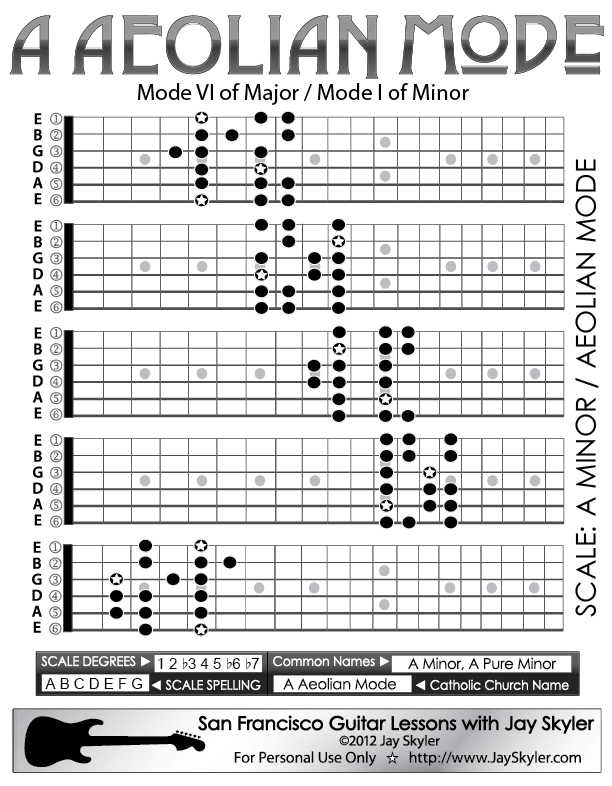 A Aeolian Mode Guitar Scale Patterns Guitar Position Chart Art In