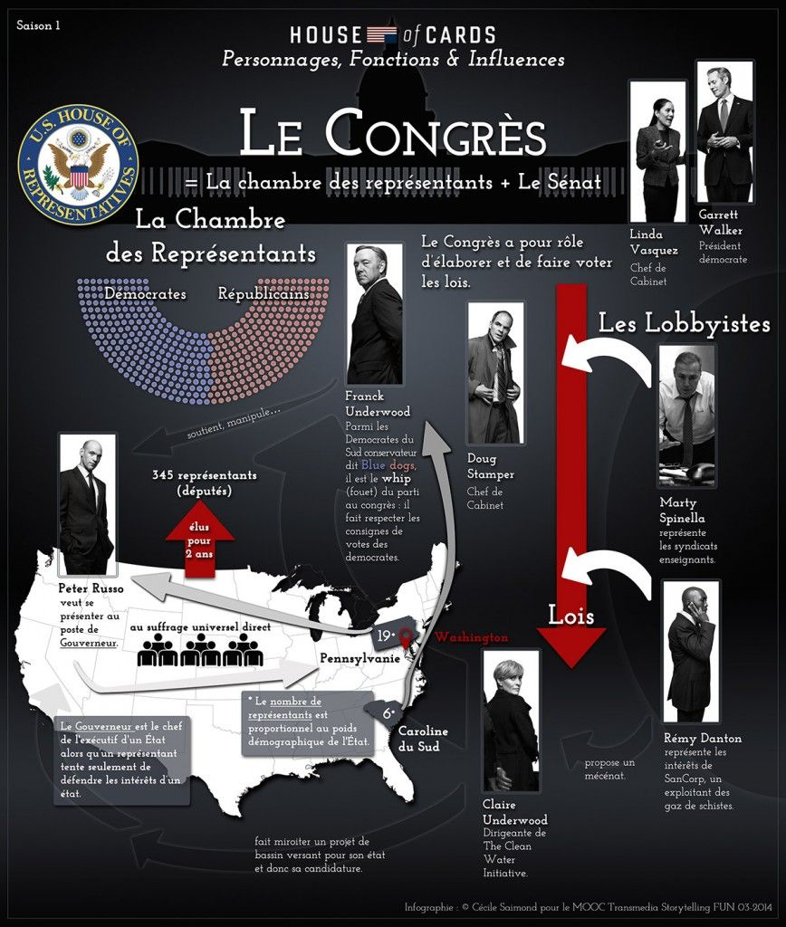 Infographie des Personnages, Fonctions & Influences - House of Cards