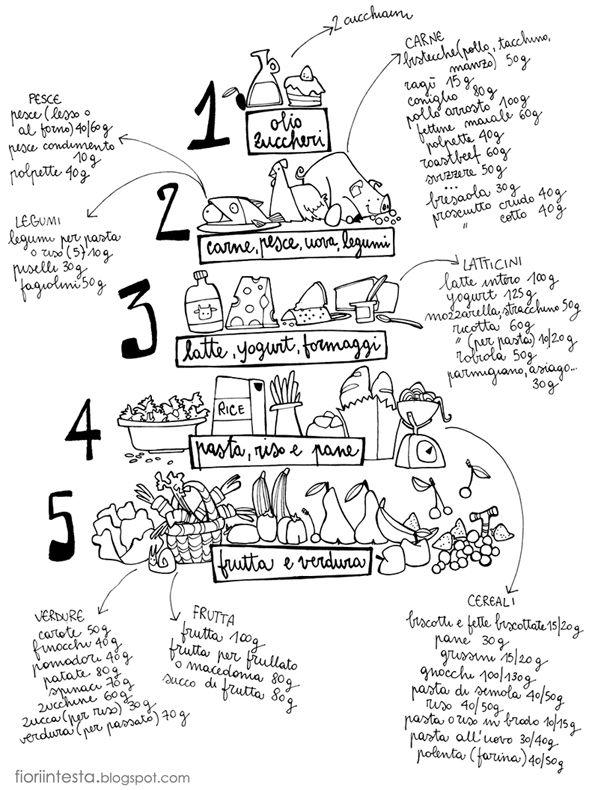 Fiori In Testa Si Mangia Piramide Alimentare Per Bambini Di 1 2