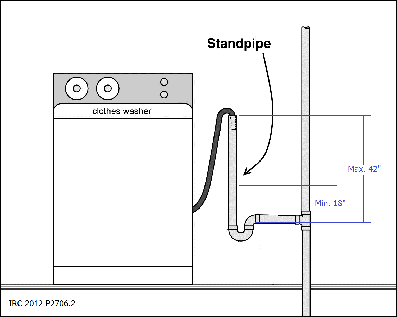 minimum and maximum height for a washer drain laundry rooms in washing machine drain pipe diagram washing machines [ 1501 x 1201 Pixel ]