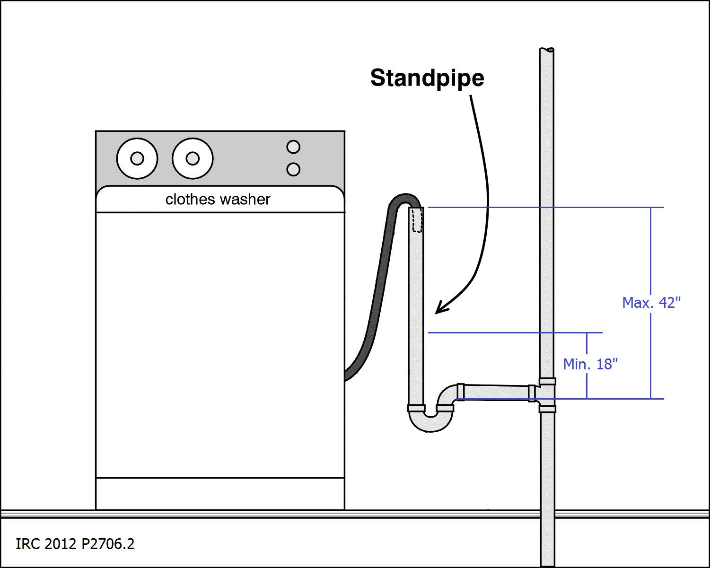 Minimum Drop On Washer Drain Laundry Tubs Plumbing Drains
