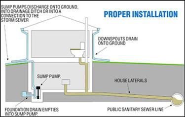 Diagram Of A House Showing Proper Installation Of A Sump Pump