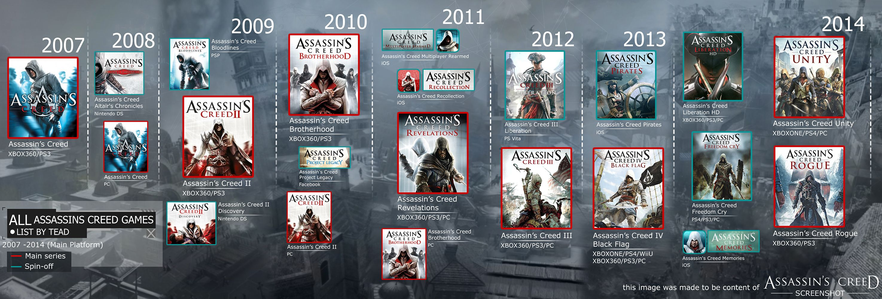 Assassin S Creed Timeline Google Search Assassins Creed All