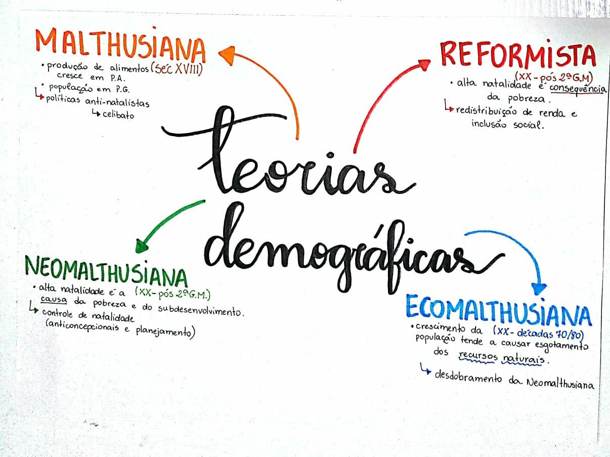 Mapa Mental de Geografia : Teorias Demográficas | Estudar geografia,  Estudos para o enem, Motivação para estudar