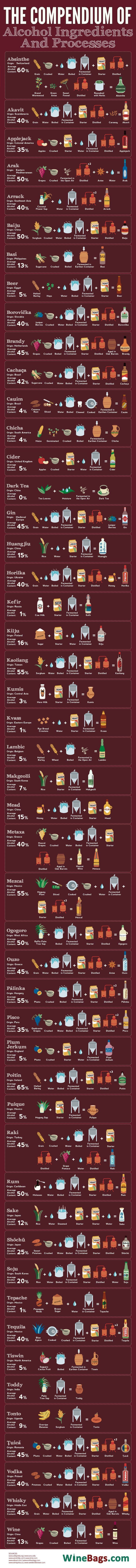 How To Home Brew 49 Different Types Of Alcohol Alcoholic Drinks Around The World Popular Alcoholic Drinks Most Popular Alcoholic Drinks