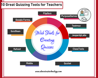 10 Excellent Web Tools for Creating Digital Quizzes | Educational Technology and Mobile Learning | Bloglovin'