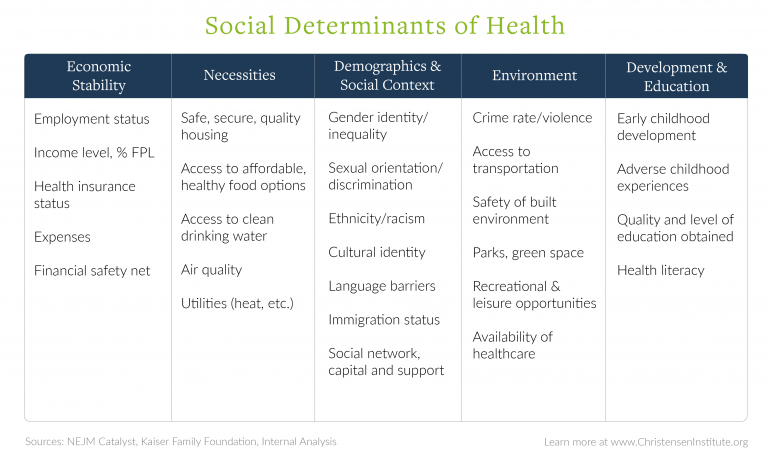 Understanding the social determinants of health