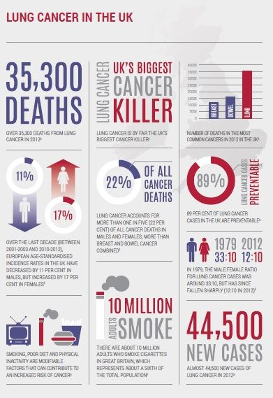 """The United Kingdom Lung Cancer Coalition (UKLCC) was established in November 2005 to """"bring lung cancer out of the political, clinical and media shadow"""". This infographic to celebrate #worldcancerday highlights progress in the 10 years since"""