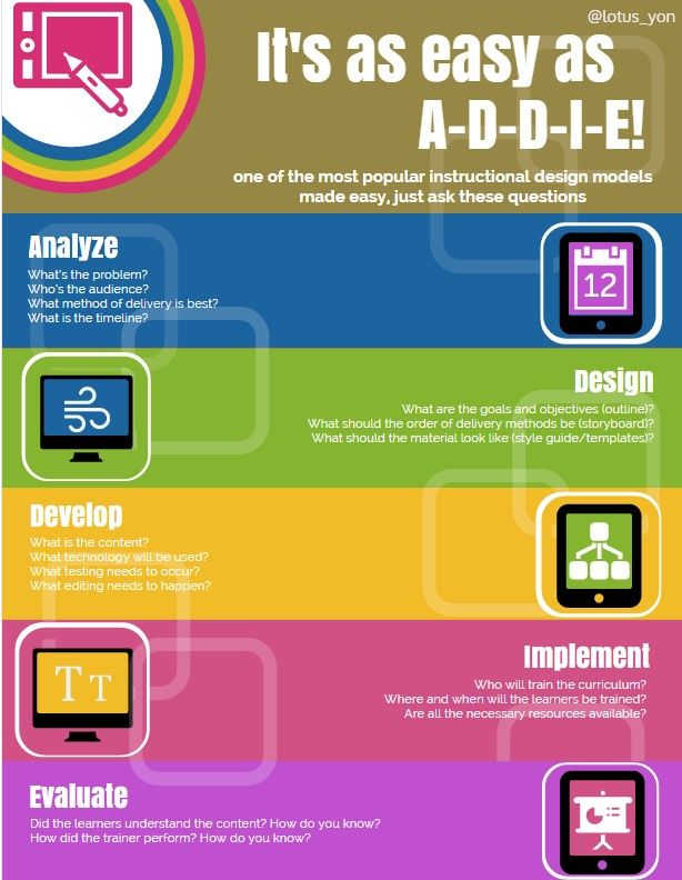 It S As Easy As Addie Slideshare Infographic Instructional Design Learning Design Customer Service Training