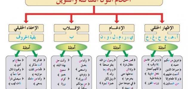 تعلم احكام التجويد Islam Facts Islam Beliefs Learning Arabic For Beginners