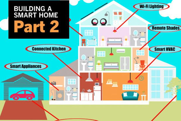 What can I do with Home Automation Part 2 of a two part series on