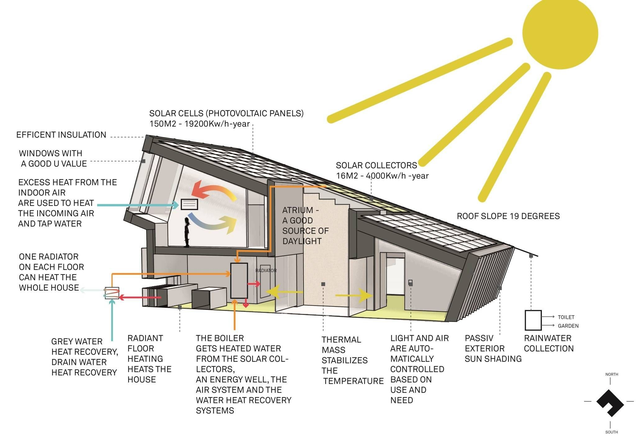 1000 images about passivhaus and zero energy houses on pinterest passive house zero and architects