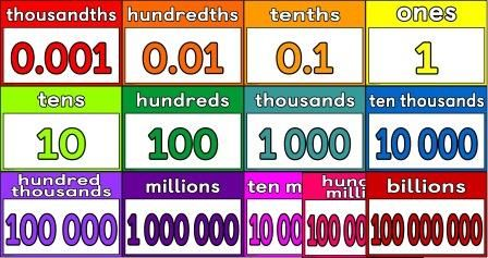 Lucrative image in place value strips printable