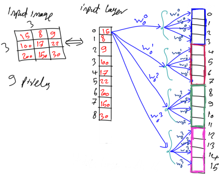 Derivation of Convolutional Neural Network from Fully
