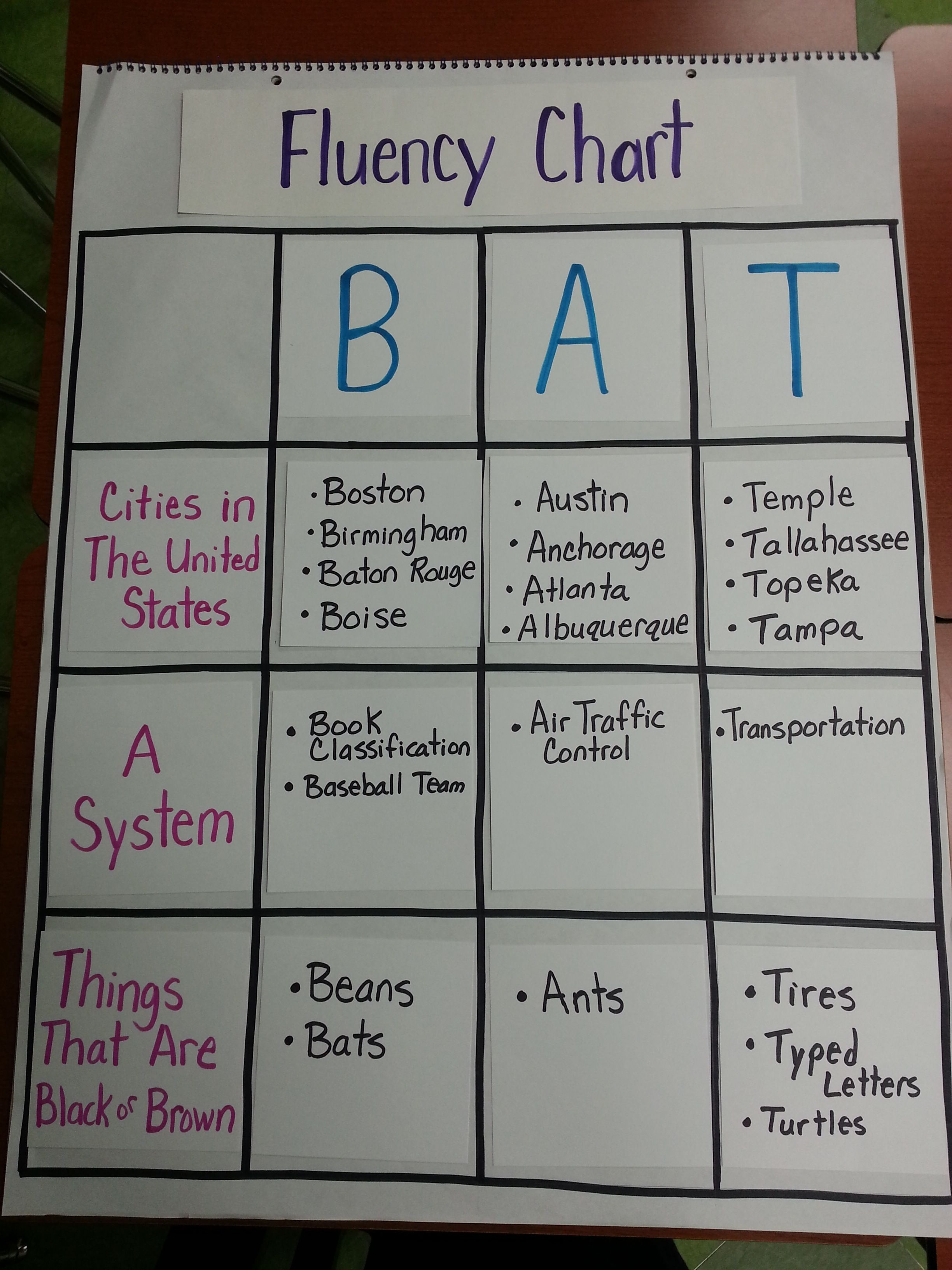 Word Fluency And Creative Thinking With Bats