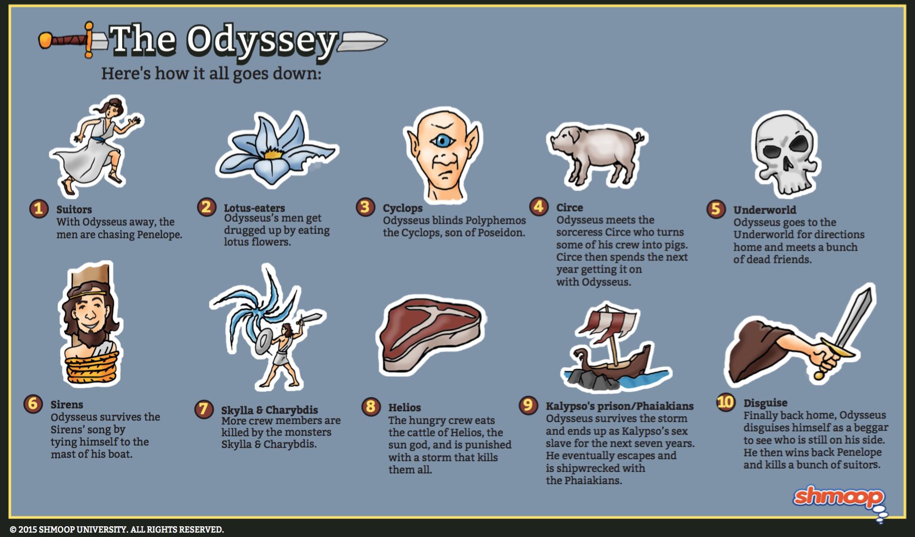The Odyssey Summary 3 Minutes