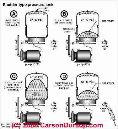 Water Pressure Tank Cross Section And Explanation Pressure Tanks Well Pump Well Water System