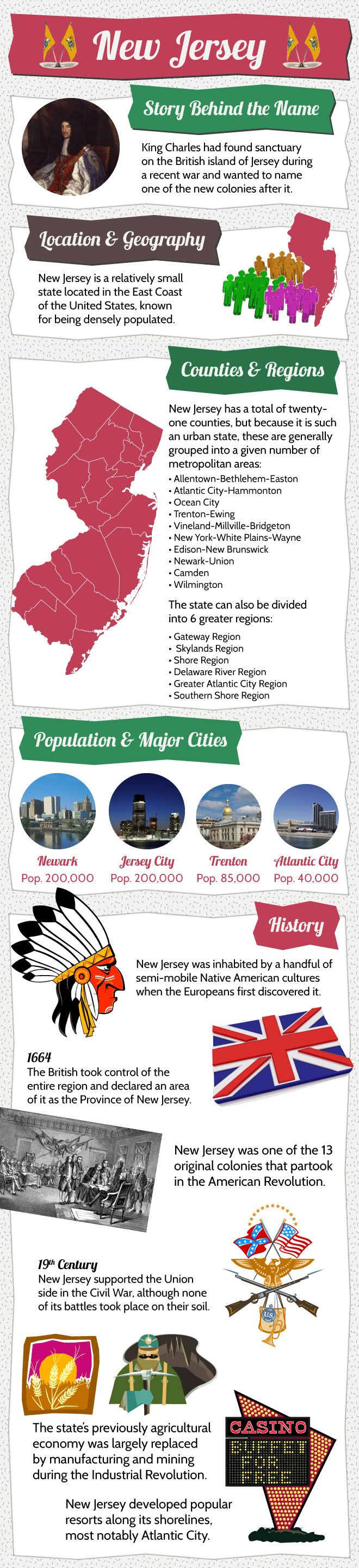 Infographic Of New Jersey Fast Facts Jersey New Jersey Jersey