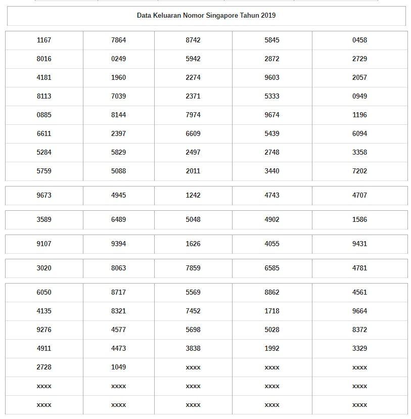 Data Master Result Togel Singapore Nagaemas Xyz Singapore